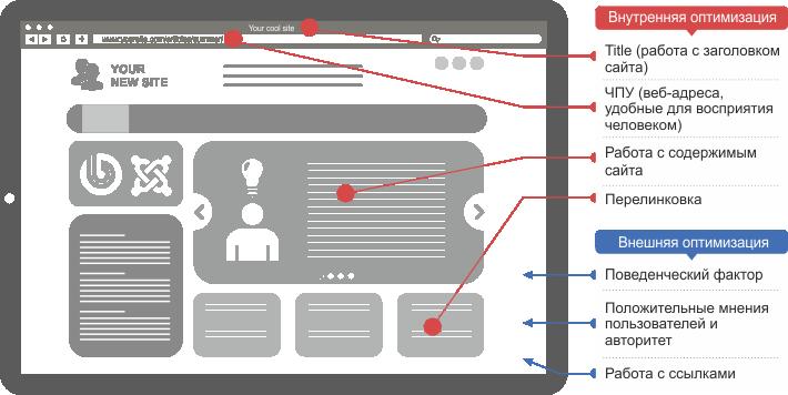 Нужна ли оптимизация сайта как сделать сайт в cs go